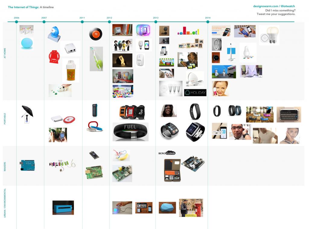 designswarm_iot_timeline