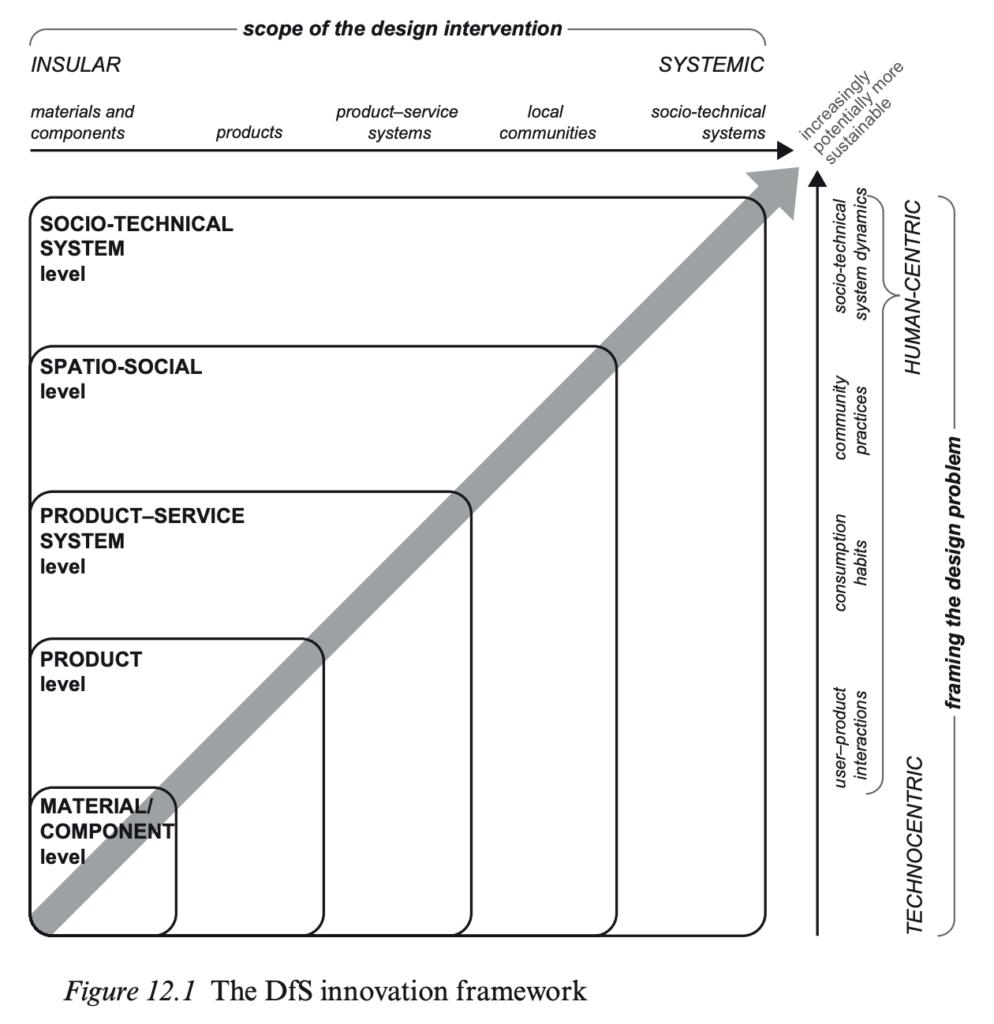 Design for sustainability framework